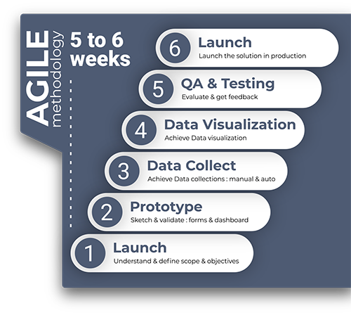 ignimotion-agile-methodology-data-collection